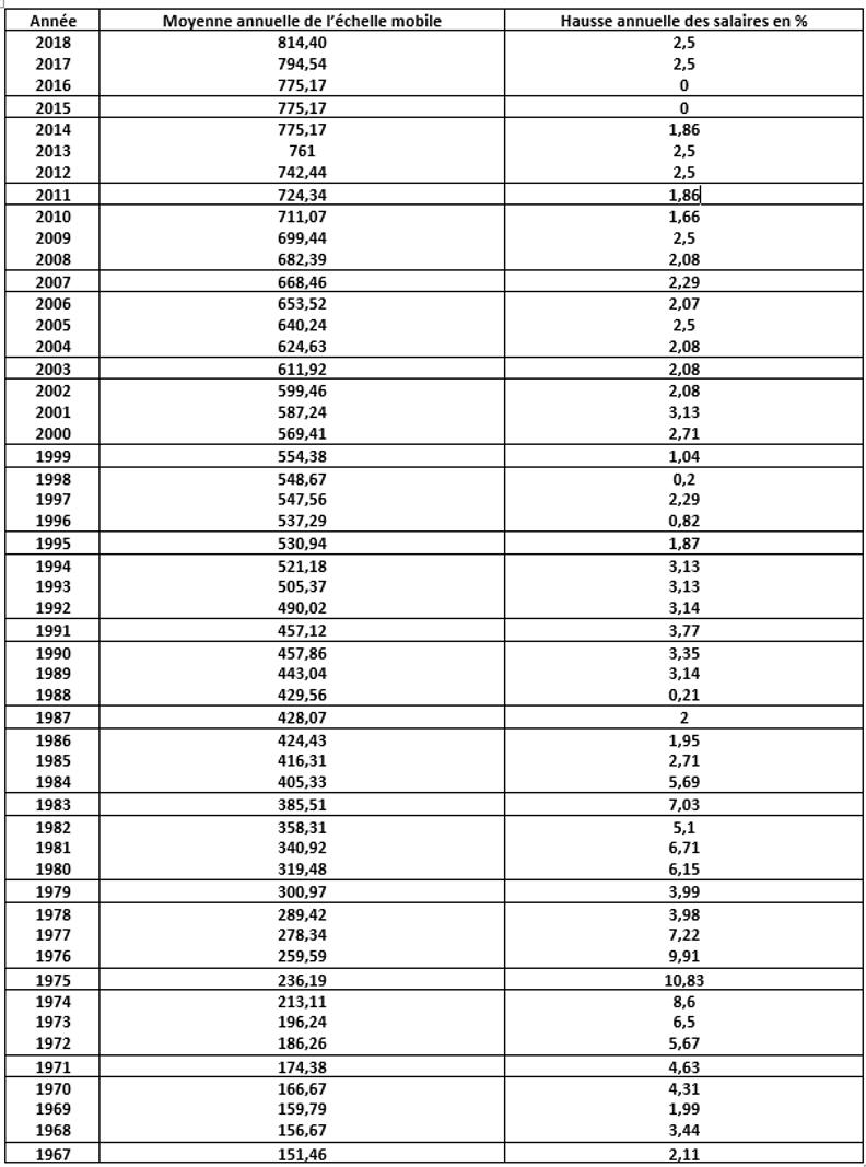 2017 Point Sur L Evolution Des Salaires