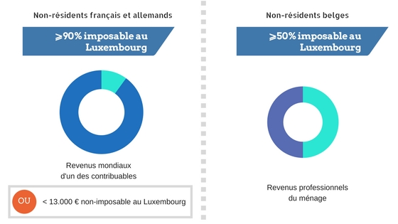 Reforme fiscale - couples maries frontaliers - Luxembourg