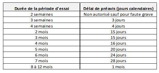 La Demission Du Salarie Avec Preavis Fiduciaire Lpg Luxembourg