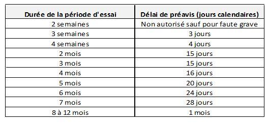 limites indemnisation contrat type